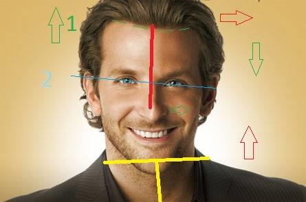 Asymmetry Analysis