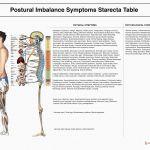 Symptomes Starecta